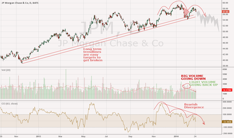 JPM: JP Morgan Chase JPM forms another top formation