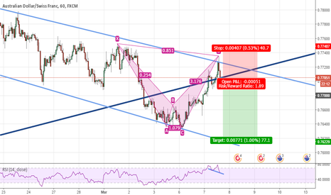 AUDCHF: Sell setup for AUDCHF
