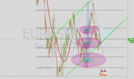 EURUSD: Missile EU