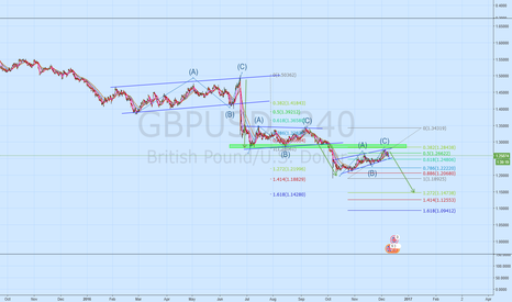 GBPUSD: GBPUSD Another 3 Wave correction?