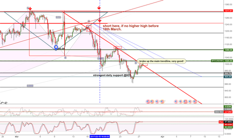 BTCUSD3M: BTC broke up the downtrend line. the long looks good