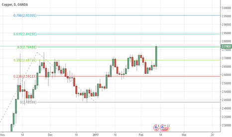 XCUUSD: copper fibb extension