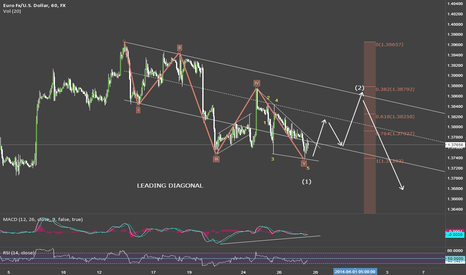 EURUSD: EUR/USD LEADING DIAGONAL