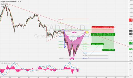 CADJPY: CADJPY Bat Pattern Analyse.