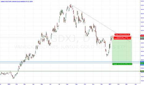 GDXJ: GDXJ - Price Target