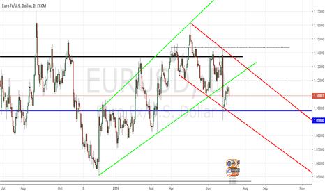 EURUSD: EUR/USD DAILY CHART