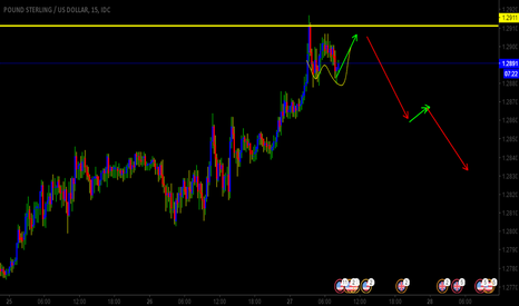 GBPUSD: GBPUSD GOING TO CREATE HIGHER BEFORE IT SELL.