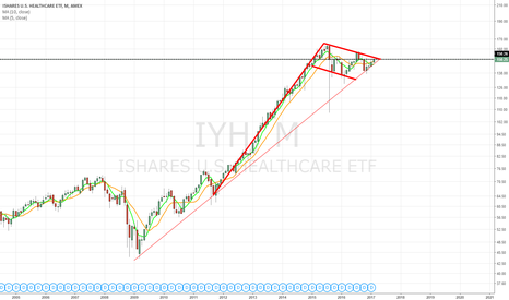 IYH: Bullflag monthly, in symmetrical triangle