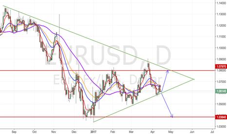 EURUSD: EURUSD Buy Set up