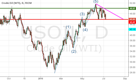 USOIL: USOIL at a critical point