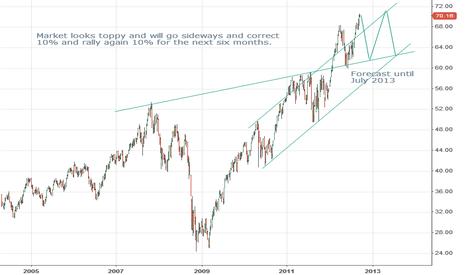 QQQ: Market Top QQQs / Nasdaq / S&P