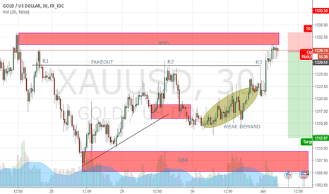 XAUUSD: GOLD SHORT POSITION
