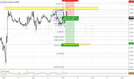 EURUSD: minor c wave down