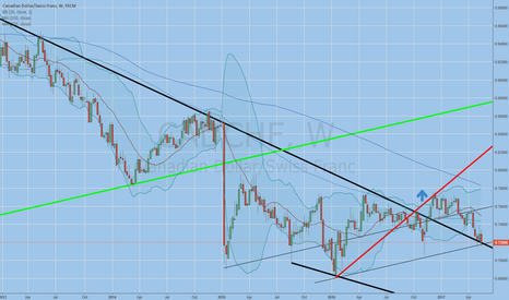 CADCHF: retesting support
