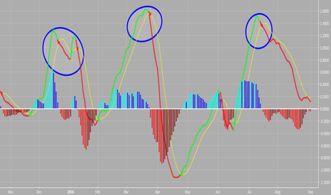 SWHC: On my short watch Head & shoulders on Daily