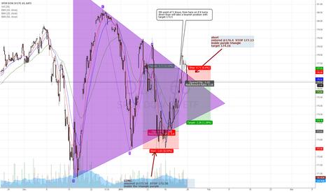 DIA: DIA grinding inside purple triangle