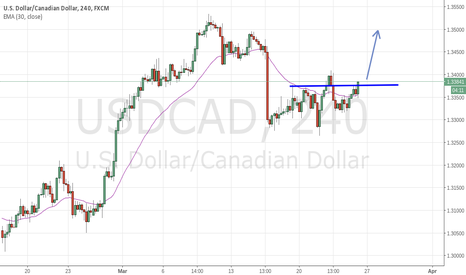 USDCAD: USD.CAD 4hr chart strategy long