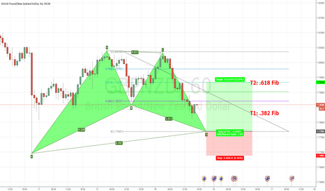 GBPNZD: Bulish Bat pattern