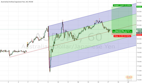 AUDJPY: Long AUDJPY on retest of the median line