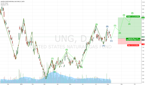 UNG: UNG Bullish Trade Setup