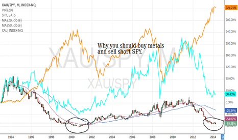 XAU/SPY: Why go long on Metals