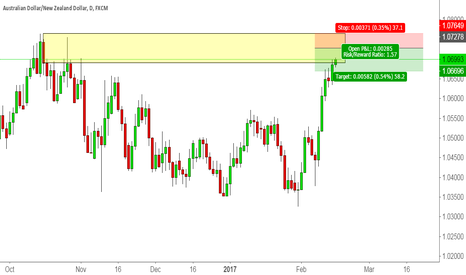 AUDNZD: Short at the Top