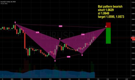 EURUSD: EURUSD short Bat pattern bearish 1.0629
