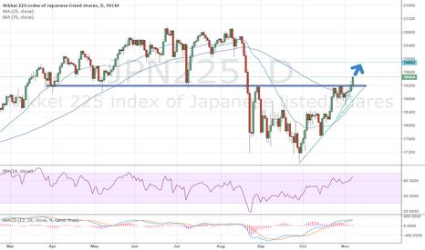 JPN225: New upside target for Nikkei 225