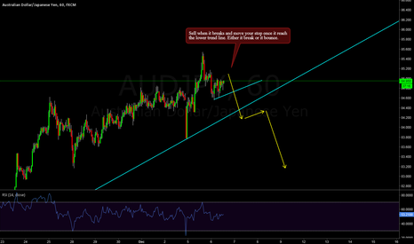 AUDJPY: AUDJPY - Quick sell setup and move your stop