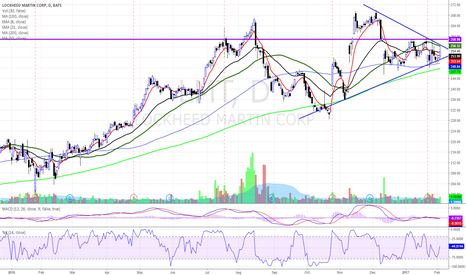 LMT: $LMT IN THE TRIANGLE