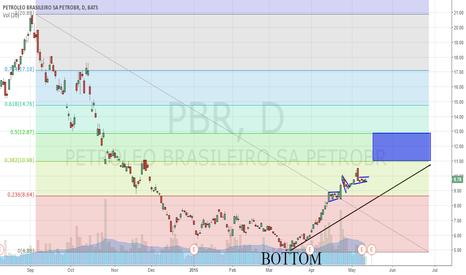 PBR: PBR: 7 Year Bear Run Over?