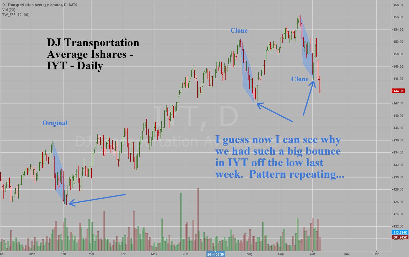 DJ Transportation Average Ishares - IYT - Daily - Cloned Decline