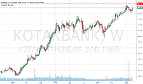 KOTAKBANK: Will KotakBank make a new 52-Week High?