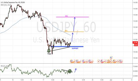 USDJPY: Study of trend lines
