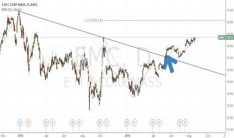 EMC: EMC - Trade update