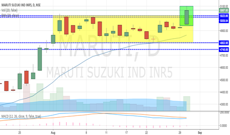 MARUTI: Maruti Made New HIGHS - Trending up (5200 Next)