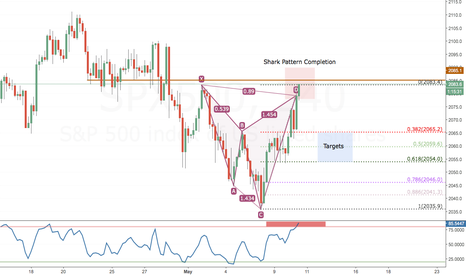 SPX500: Shark Pattern Formation SPX500