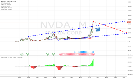 NVDA: I believe NVDA is a Short