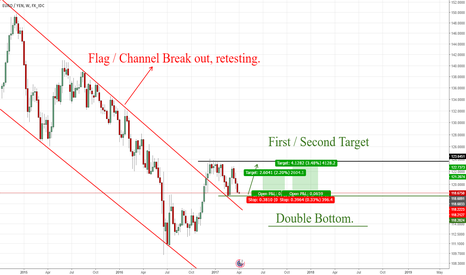 EURJPY: EUR/JPY Weekly chart. Flag+Double bottom.