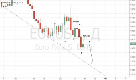 EURUSD: Последняя волна распродаж евро перед Новым Годом.