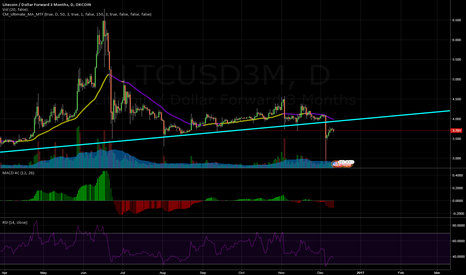 LTCUSD3M: I'm getting out of Litecoin