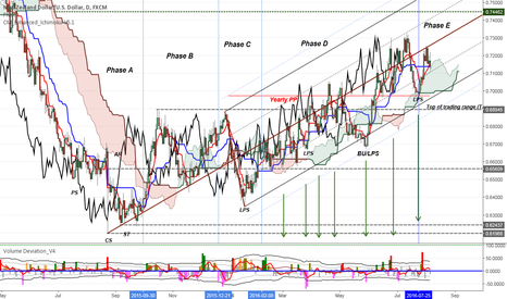 NZDUSD: NZDUSD mark-up looking for good pip moves