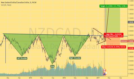 NZDCAD: NZDCAD Bullish H&S pattern !