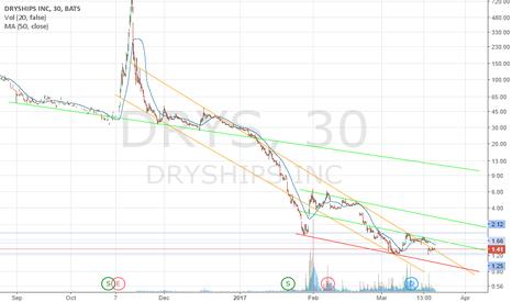DRYS: DRYS long term