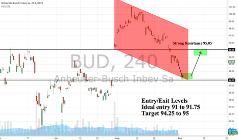BUD: BUD Entry 91 to 91.75 Target 94.25 to 95