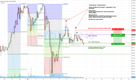 BTCUSD: BTC Price Action Short Entry Example - **ACTIVE**