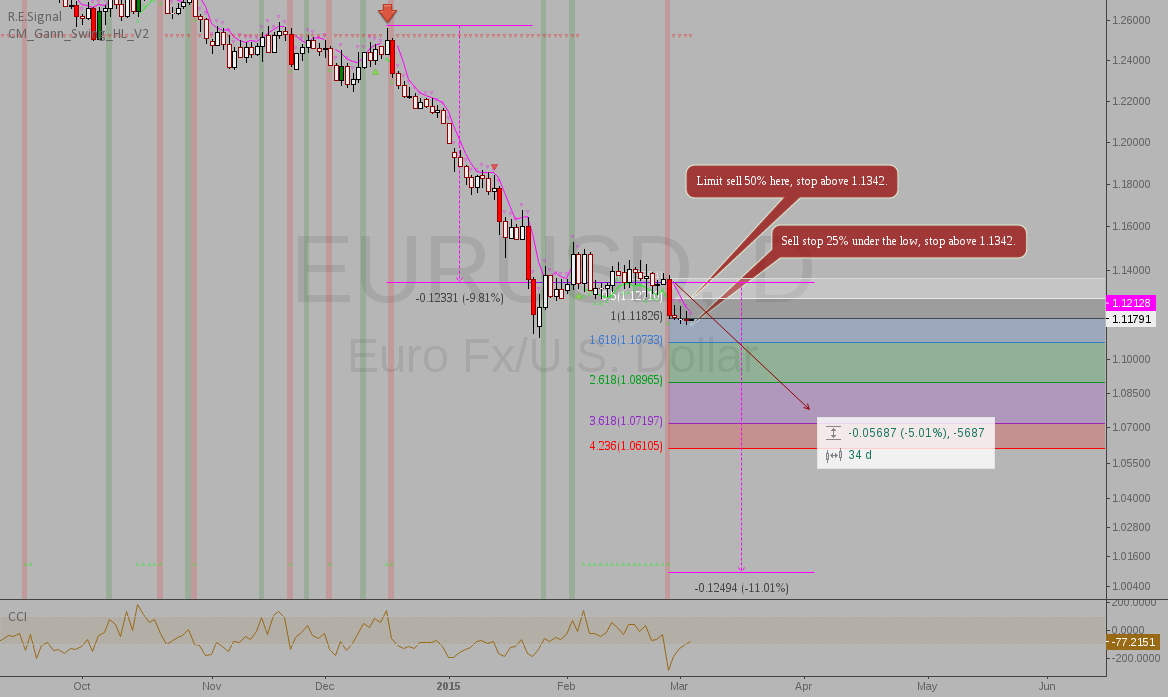 EURUSD: Time to go short