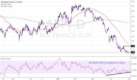 AF: AIR FRANCE Nice Risk Reward - Selloff Exhausted
