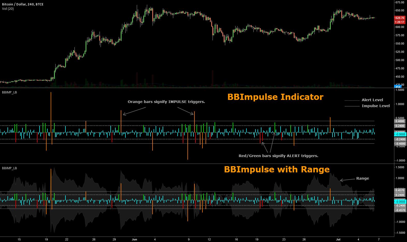 BBImpulse Indicator