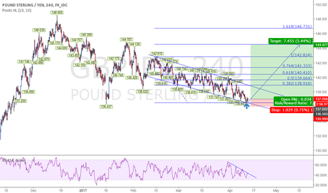 GBPJPY: GBPJPY Long in this time ?